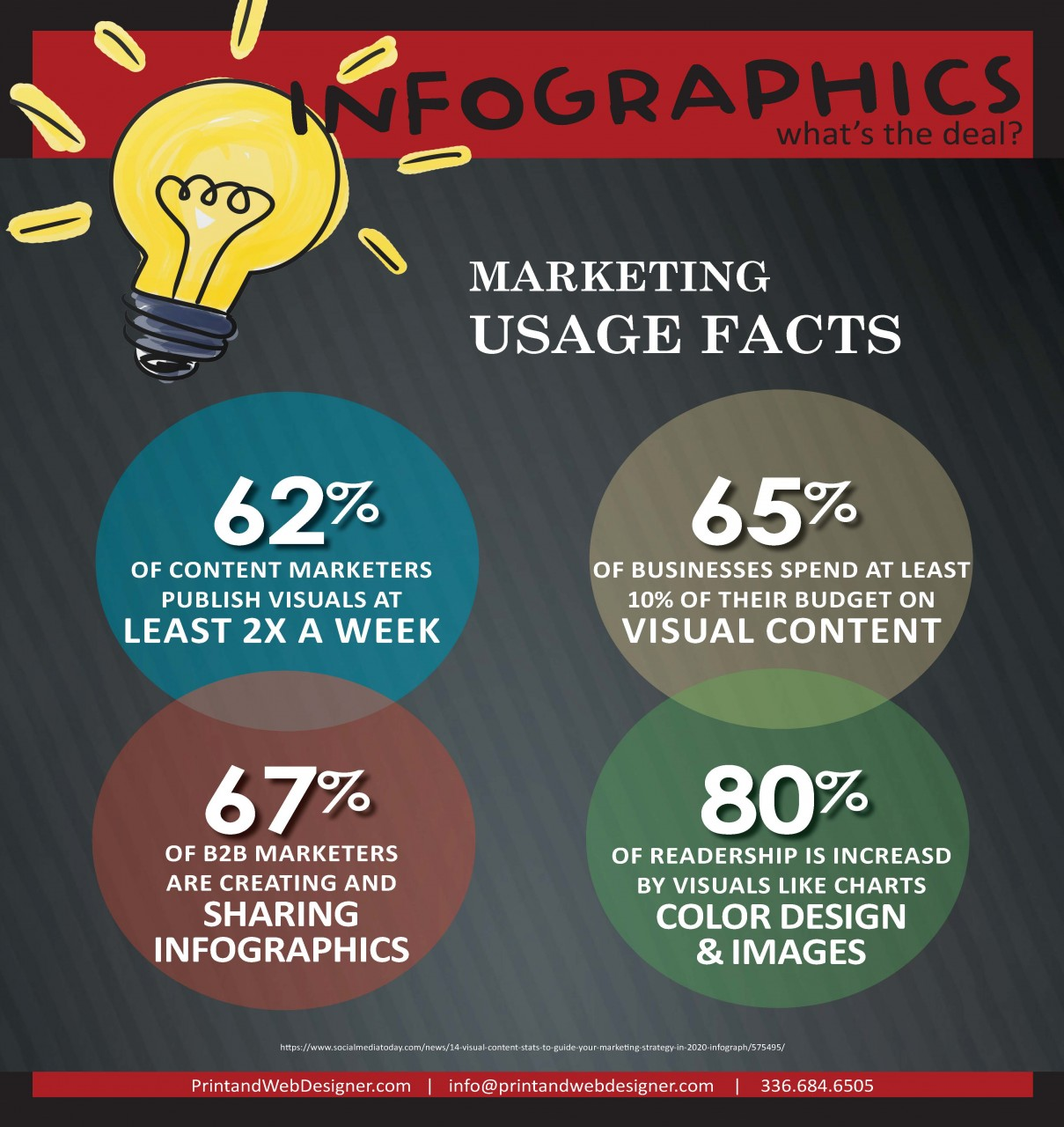 Infographics: a powerful tool for content marketing